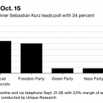 Austrian Election: The Rise of the Far-Right